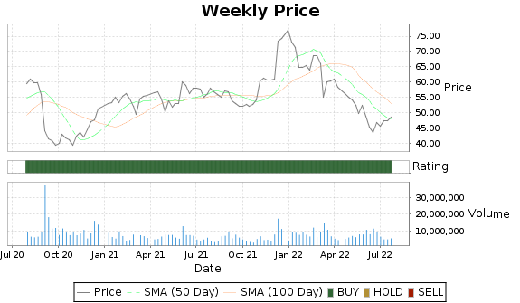 CIEN Price-Volume-Ratings Chart