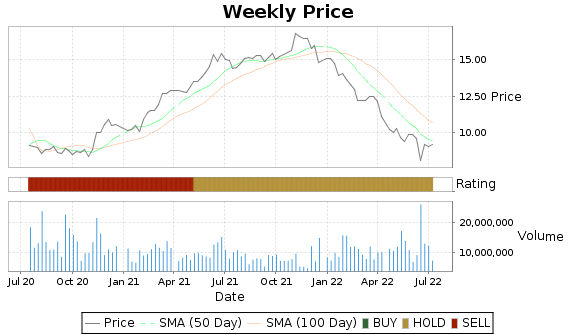 CIM Price-Volume-Ratings Chart