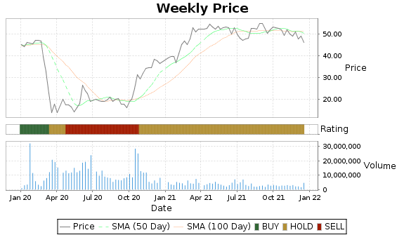 CIT Price-Volume-Ratings Chart