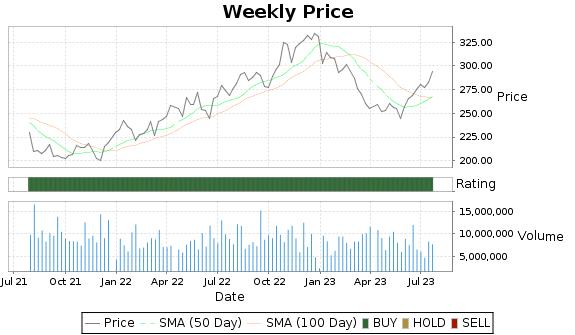 CI Price-Volume-Ratings Chart