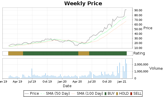 CLCT Price-Volume-Ratings Chart