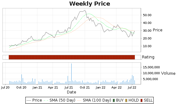 CLDX Price-Volume-Ratings Chart