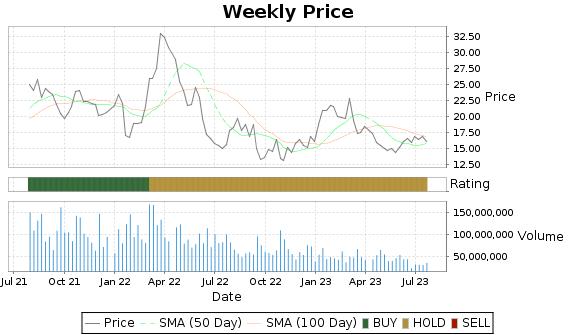 CLF Price-Volume-Ratings Chart