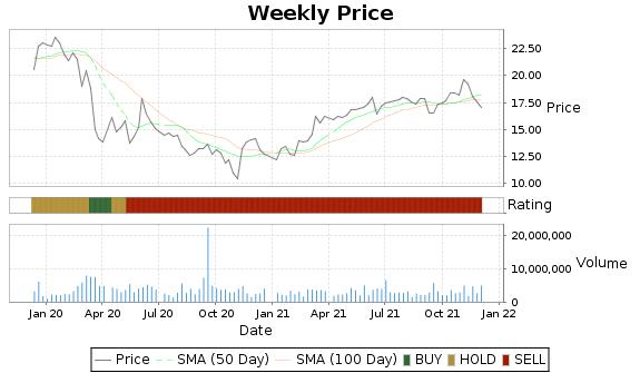 CLI Price-Volume-Ratings Chart