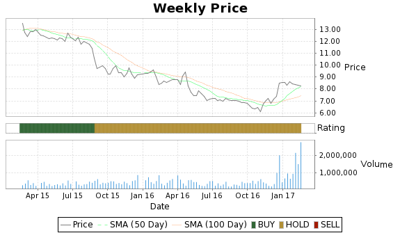 CLMS Price-Volume-Ratings Chart