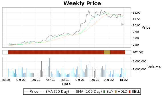 CLMT Price-Volume-Ratings Chart