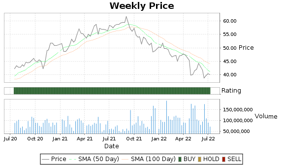 CMCSA Price-Volume-Ratings Chart