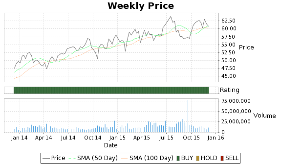 CMCSK Price-Volume-Ratings Chart