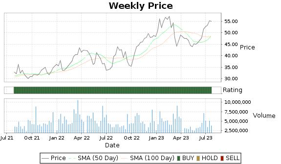 CMC Price-Volume-Ratings Chart