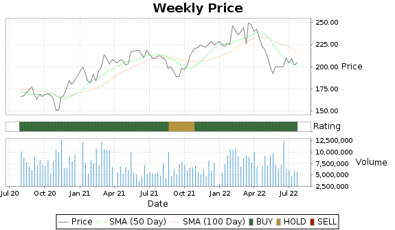 CME Price-Volume-Ratings Chart