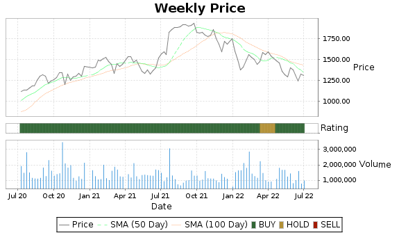 CMG Price-Volume-Ratings Chart
