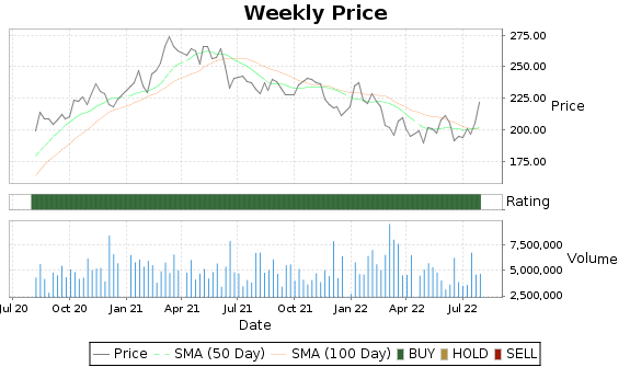 CMI Price-Volume-Ratings Chart