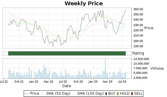 CMI Price-Volume-Ratings Chart