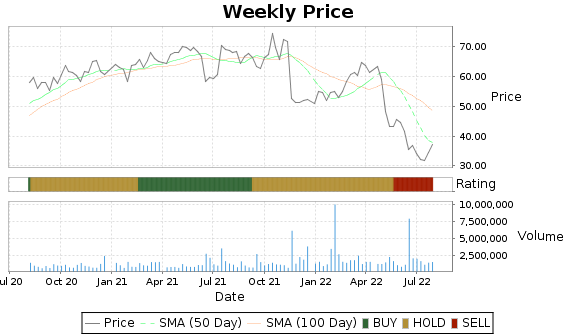 CMP Price-Volume-Ratings Chart