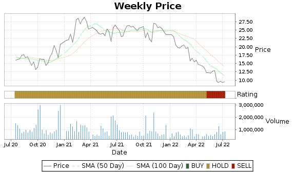 CMTL Price-Volume-Ratings Chart
