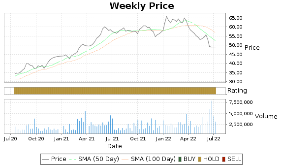 CM Price-Volume-Ratings Chart