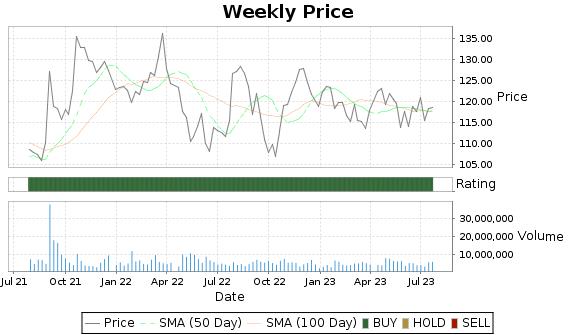 CNI Price-Volume-Ratings Chart