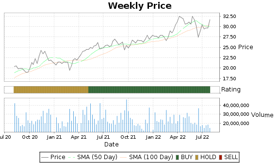 CNP Price-Volume-Ratings Chart