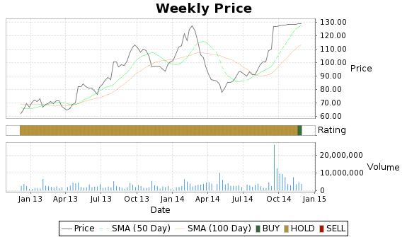 CNQR Price-Volume-Ratings Chart