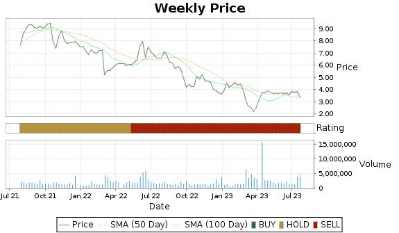 CNSL Price-Volume-Ratings Chart