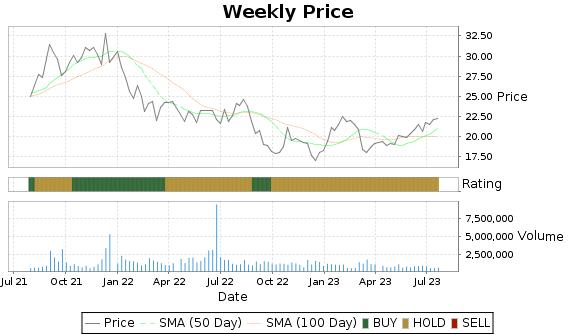 CODI Price-Volume-Ratings Chart