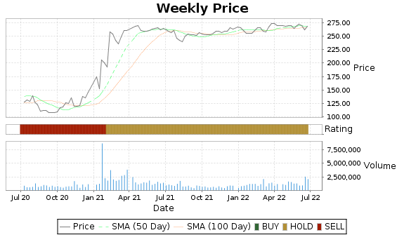 COHR Price-Volume-Ratings Chart