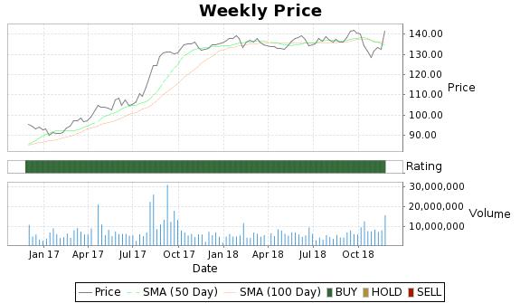 COL Price-Volume-Ratings Chart