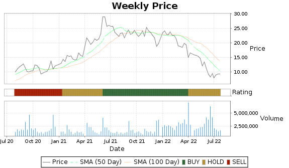 CONN Price-Volume-Ratings Chart