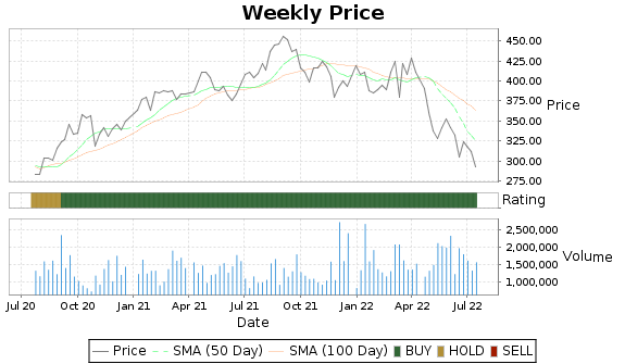 COO Price-Volume-Ratings Chart