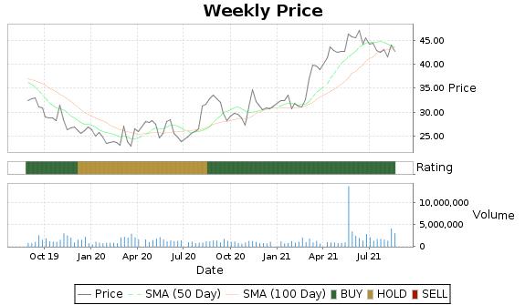 CORE Price-Volume-Ratings Chart