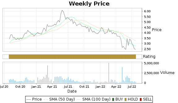 CO Price-Volume-Ratings Chart