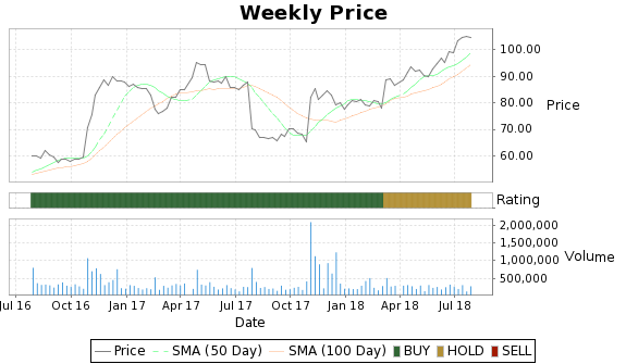CPLA Price-Volume-Ratings Chart