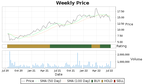 CPLP Price-Volume-Ratings Chart