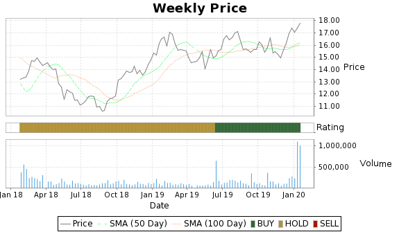 CPL Price-Volume-Ratings Chart