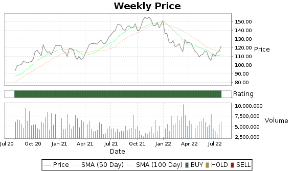 CPRT Price-Volume-Ratings Chart