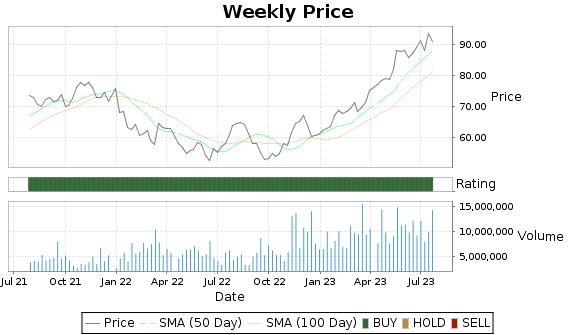 CPRT Price-Volume-Ratings Chart
