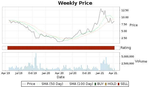 CPST Price-Volume-Ratings Chart