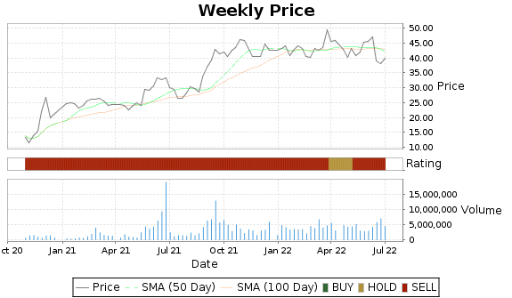 CRC Price-Volume-Ratings Chart