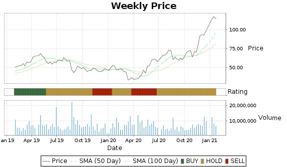 CREE Price-Volume-Ratings Chart