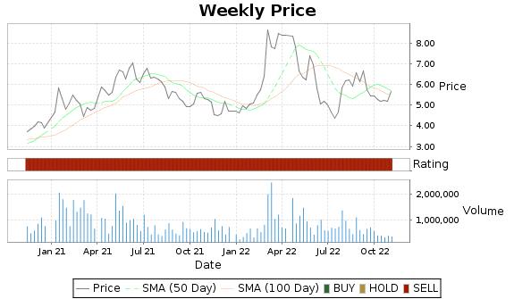 CRESY Price-Volume-Ratings Chart