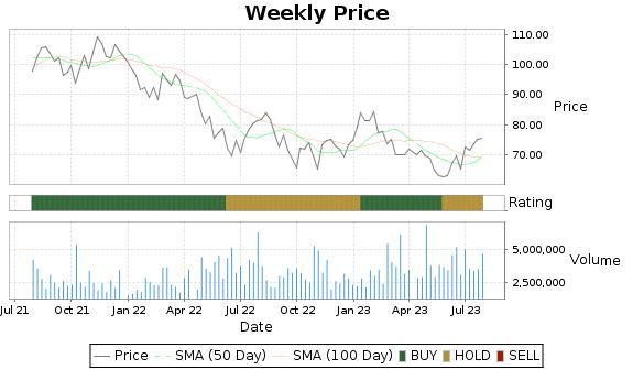 CRI Price-Volume-Ratings Chart
