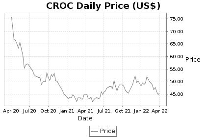 CROC Price Chart
