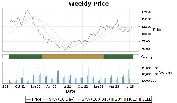 CROX Price-Volume-Ratings Chart