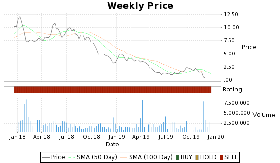CRR Price-Volume-Ratings Chart
