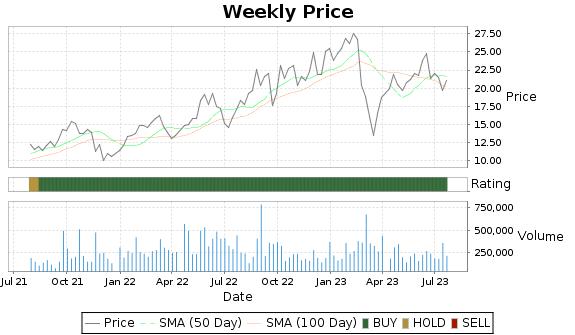 CRT Price-Volume-Ratings Chart