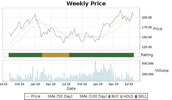 CRVL Price-Volume-Ratings Chart