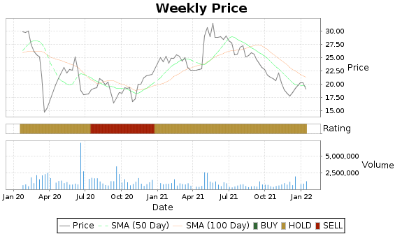 CRY Price-Volume-Ratings Chart