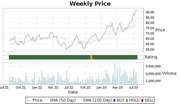 CR Price-Volume-Ratings Chart
