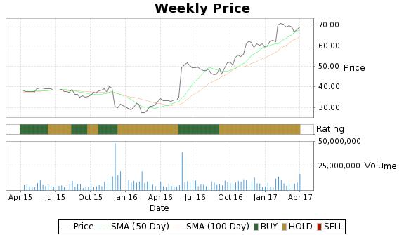 CSC Price-Volume-Ratings Chart