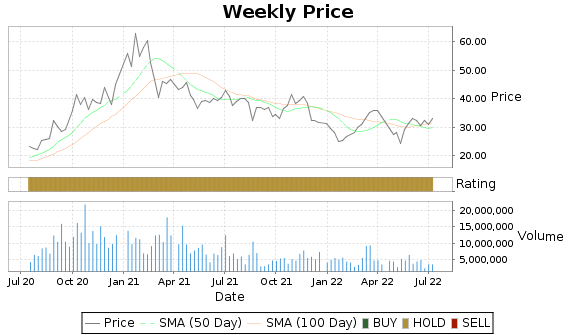 CSIQ Price-Volume-Ratings Chart